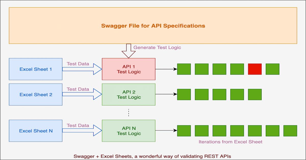 Boost your API Test efficiency using swagger and excel sheets